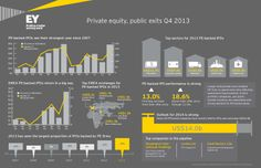 Surging investor confidence in Q4 across many developed markets and improving economic fundamentals in 2013 led to one of the strongest markets on record for PE-backed IPOs. Click the image to read more. #privateequity #IPO #EY