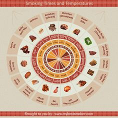 Smoking Time and Temperature for Perfect Meat