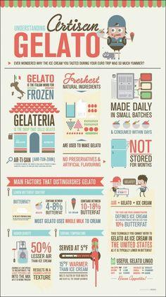 Understanding artisan gelato