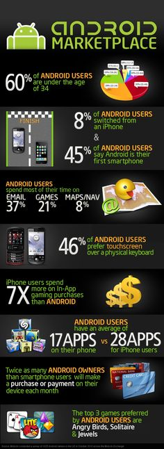 Android, A Leader in the Smart Phone Industry