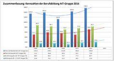Employer Branding, Bar Chart, Train, Marketing, Medium, Summary, Training, Bar Graphs, Strollers