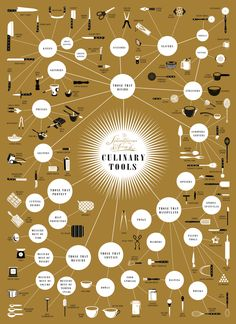 """How many kitchen tools do you know? Check out this infographic that breaks down the tools by their """"family."""""""