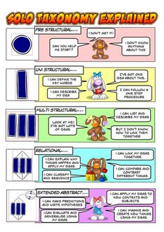 SOLO Taxonomy explained - Click to enlarge