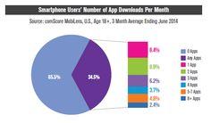 Smartphone Users Number of App Downloads Per Month | Les utilisateurs téléchargent peu d'applications : aux États-Unis, 65% des utilisateurs d'appareils mobiles ne téléchargent jamais d'applications.