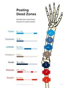 Una infografía que nos indica los rangos horarios muertos en algunas redes sociales. Mejor evitar postear en estos periodos de tiempo de menos actividad.
