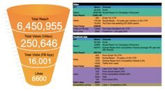 Campaign activity: using the promotional funnel While paid social media advertising will tend to be quite formulaic your campaign activity may need to take into consideration a number of different channels. The following is an example set of KPIs based on a marketing campaign that would run during a month. You will notice under the channel column that there assumptions are made based on Click Through Rate (CTR) or based on the success of previous activity.