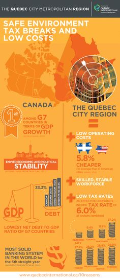 The Quebec City Metropolitan Region: A safe breaks and low illustrating the many benefits and exceptional business environment of the Quebec City Metropolitan Region. Tax Rate, Income Tax, Quebec City, Investing, Business, Infographic, Environment, Store, Quebec