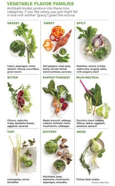 "Nice chart<3  Vegetable Flavor Families  Source: wholeliving.com  Classifications copyright Field to Plate 2010 —  Working with noted cook and author Deborah Madison, Archibald created nine for vegetables. To really explore the flavors, make your own ""flight"" by cubing three from each family and savoring the similarities, and subtle differences, between them."