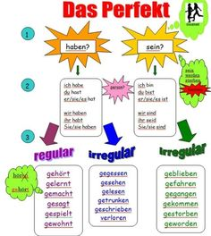 Don't understand Das Perfekt perfectly? Find your best German tutor at http://www.tutorz.com/find/german