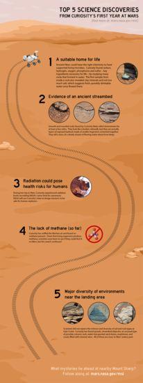 More at http://www.jpl.nasa.gov/infographics/index.php