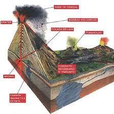 Resultado de imagen para como hacer un volcan en maqueta