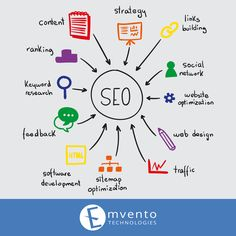 Search Engine Optimization, or SEO, is important for any company, especially startups. If your e-commerce site is not getting traffic naturally or don't exist in top 10 search results, then Search Engine Optimization Services (SEO) are required to be implemented. SEO is a kind of internet marketing strategy, which involves technical analysis of website with respect to competitor's business intelligence. To seek startup SEO services, contact Emvento Technologies.