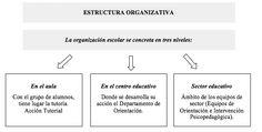 Un paseo por la orientación escolar en España y la normativa en materia educativa.