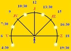 Školákov - Prvouka - Orientace v krajině Line Chart, Diagram
