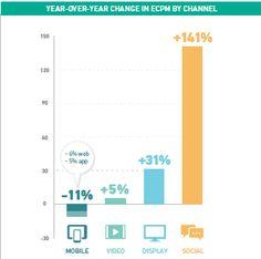 Evolution des eCPM en achat programmatique par device 2014 vs 2015