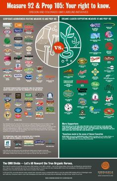 Food infographic  Food infographic  The Cornucopia Institute releases shoppers guide red-flagging