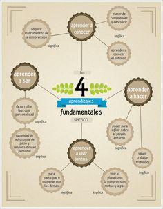 Los 4 aprendizajes fundamentales #infografia