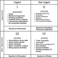 Time Management Quadrants