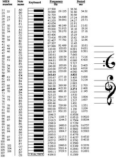 An octave is a ratio of 2:1 and, in equal temperament, an octave comprises 12 equal semitones. Each semitone therefore has a ratio of 21/12 (approximately 1.059). By convention, A4 is often set at 440 Hz. These data were used to calculate the table shown, which gives the frequency of any standard keyboard note or MIDI note number.