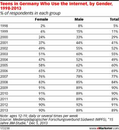 Teens in Germany who use the Internet, 1998-2013 #impressive #stats