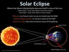 Lunar & Solar Eclipses - Universal Life Tools