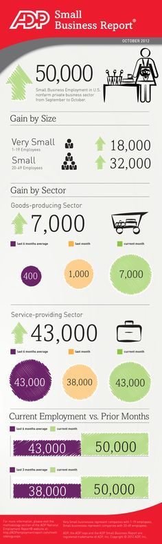 ADP Small Business Report - Employment in nonfarm private small business payrolls rose 50,000 in October on a seasonally adjusted basis, accounting for 32% of employment gains across all company size groups. Within small businesses, 37% of the employment growth contribution was associated with companies having between 1-19 employees while 63% of September's small business growth was driven by companies with 20-49 employees.