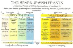 Seven JEwish Feasts found in Leviticus