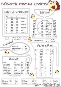 Tyúkanyók konyhai kisokosa Easy Cooking, Cooking Tips, Cooking Recipes, Healthy Recipes, Yummy Snacks, Yummy Food, Hungarian Recipes, Kitchen Hacks, Food Hacks