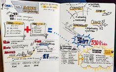#sketchnote at the general assembly of #theshift #sustainability Network. @WeMakeTheShift