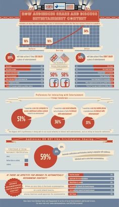 How Audiences Share and Discuss Entertainment Content. Infographic.
