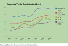 Driving Issue: Traffic Fatalities in Colorado Decline After Marijuana Sales Are Legalized