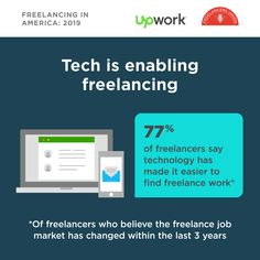 Chat apps, laptops, online courses, video meetings, and Upwork.all technology helping independent professionals get work done! 👨🏽💻👩🏿💻 revealed of freelancers say tech has made it easier to find work. Laptops Online, Find Work, Career Path, Marketing Jobs, Online Courses, Entrepreneur, Apps, America, Technology