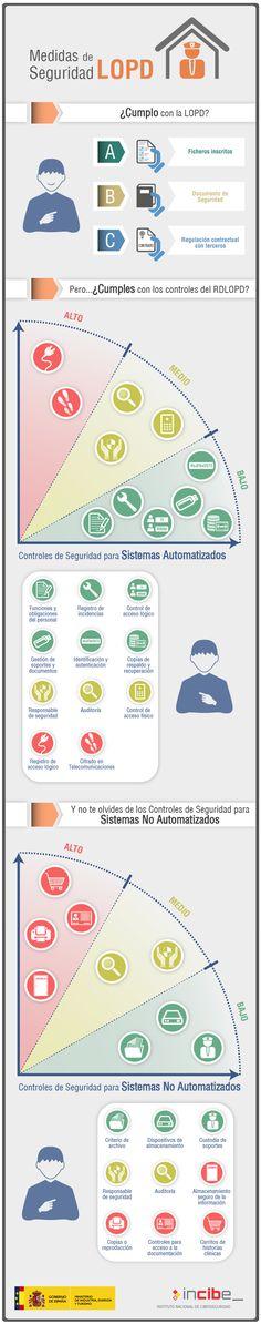 Medidas de seguridad en protección de datos (LOPD) #infografia #infographic vía www.incibe.es