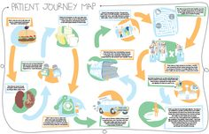 Patient journey map for UBC nursing students, based on interviews with patients from the BC Children's Hospital