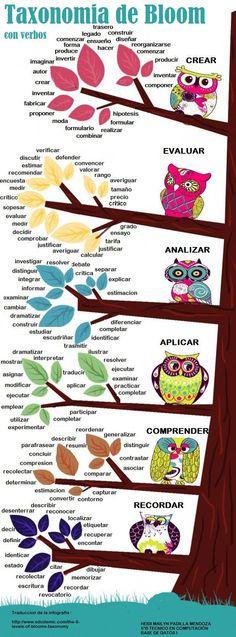"Rincón de Lengua en Twitter: ""Taxonomías de Bloom con verbos #infografia #infographic #education http://t.co/tdJkph9WN7 http://t.co/761X8ZByK9"""