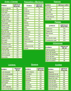 Tabla de calorias de alimentos