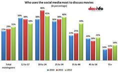 Who Uses The Social Media Most To Discuss Movies.