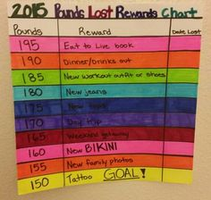 2015 pounds lost rewards chart - Weight loss inspiration