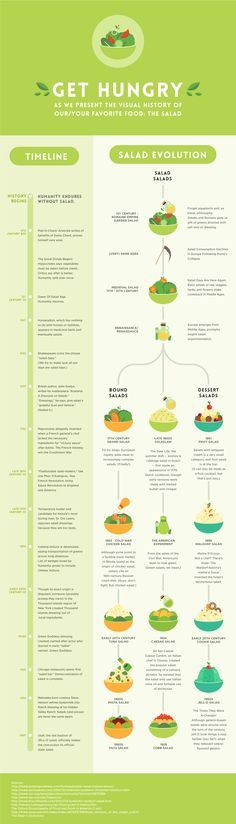 Here's the definitive history of the salad