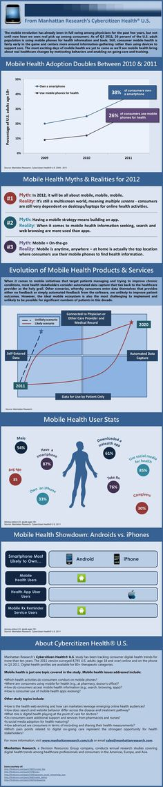 Mobile health, 2012: myths & realities; product/service evolution, statistics & platforms