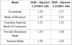 FX Monthly Outlook  February 2020 Bank Of Montreal, Survey Report, Fiscal Year, Foreign Exchange, February, Canada