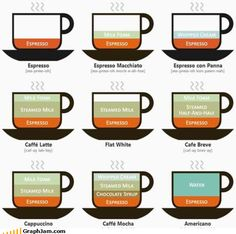 Coffee Guide #coffee
