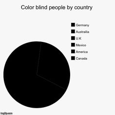 Color blind people by country | Canada, America, Mexico, U.K, Austrailia , Germany | image tagged in funny,pie charts | made w/ Imgflip pie chart maker