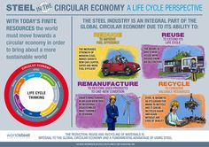 World Steel Association - Life cycle thinking in the circular economy