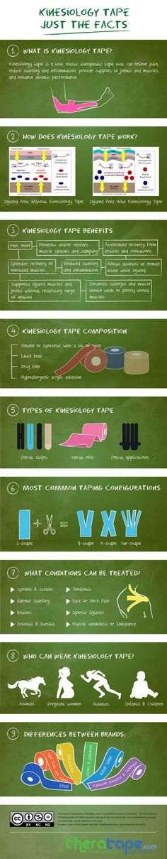 """If you're still not sure exactly what kinesiology tape is or what kinesiology tape is used for, our handy infographic, """"Kinesiology Tape – Just the Facts"""" should answer your questions."""