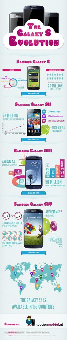 Samsung Galaxy S Evolution