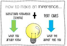 Making an inference anchor chart from Miss Knight's Khronicles