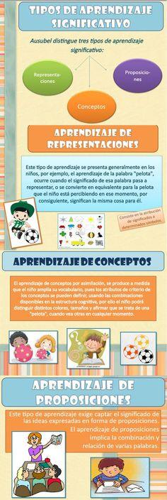 --- Tipos de aprendizaje significativo. http://victoryflo.blogspot.com.es/2013/06/aprendizaje-significativo-segun-david.html: