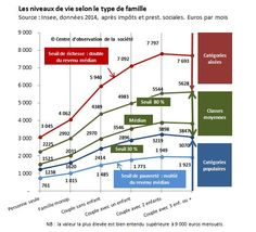 Riches, pauvres et classes moyennes: comment se situer?