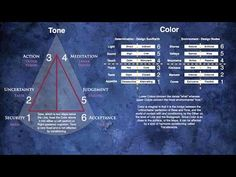 Human Design: Exploring Relationships Within & Between Tone, Color & Line - YouTube